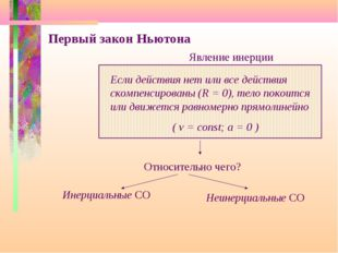 Первый закон Ньютона Если действия нет или все действия скомпенсированы (R =