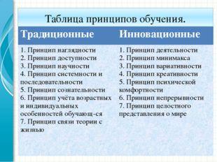 Таблица принципов обучения. Традиционные Инновационные 1. Принцип наглядности