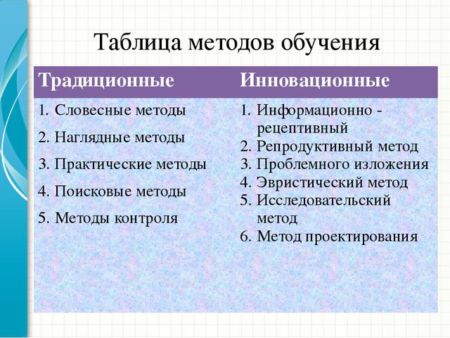 Таблица методов обучения Традиционные Инновационные Словесные методы Наглядны...