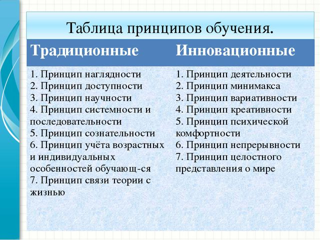Таблица принципов обучения. Традиционные Инновационные 1. Принцип наглядности...