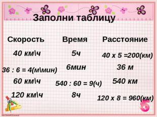 Заполни таблицу 40 х 5 =200(км) 36 : 6 = 4(м\мин) 540 : 60 = 9(ч) 120 х 8 = 9