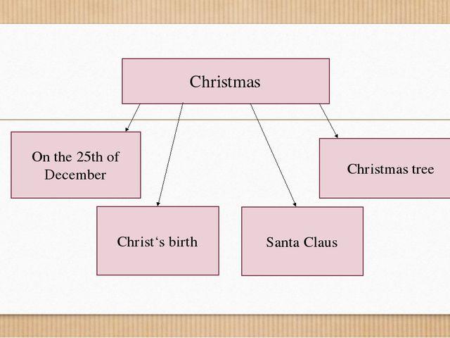 Christmas On the 25th of December Christ's birth Santa Claus Christmas tree