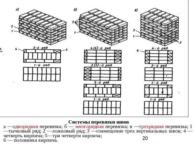 Системы перевязки швов а —однорядная перевязка; б — многорядная перевязка; в...
