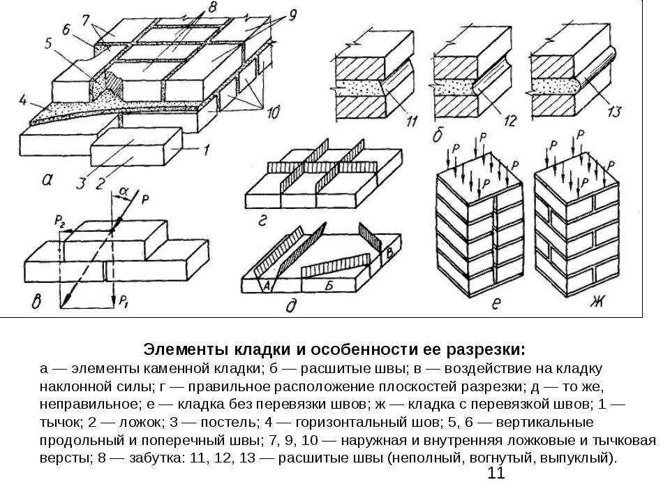 Элементы кладки и особенности ее разрезки: а — элементы каменной кладки; б —...