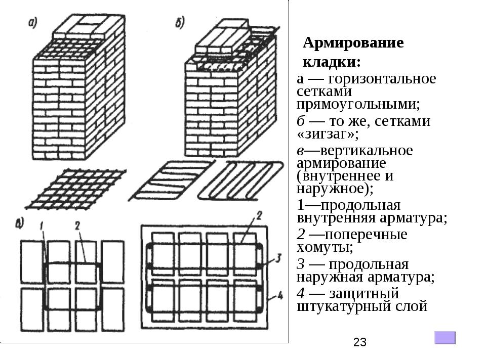 Армирование кладки: а — горизонтальное сетками прямоугольными; б — то же, сет...