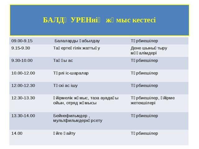 БАЛДӘУРЕНнің жұмыс кестесі 09.00-9.15 Балалардықабылдау Тәрбиешілер 9.15-9.3...