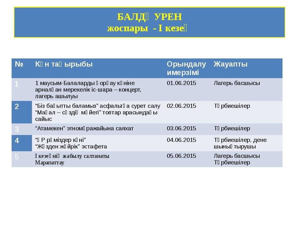 БАЛДӘУРЕН жоспары - I кезең № Күн тақырыбы Орындалу имерзімі Жауапты 1 1 маус...