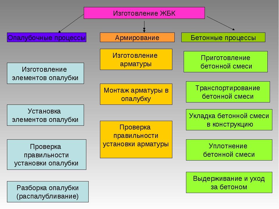 Изготовление ЖБК Опалубочные процессы Армирование Бетонные процессы Изготовле...