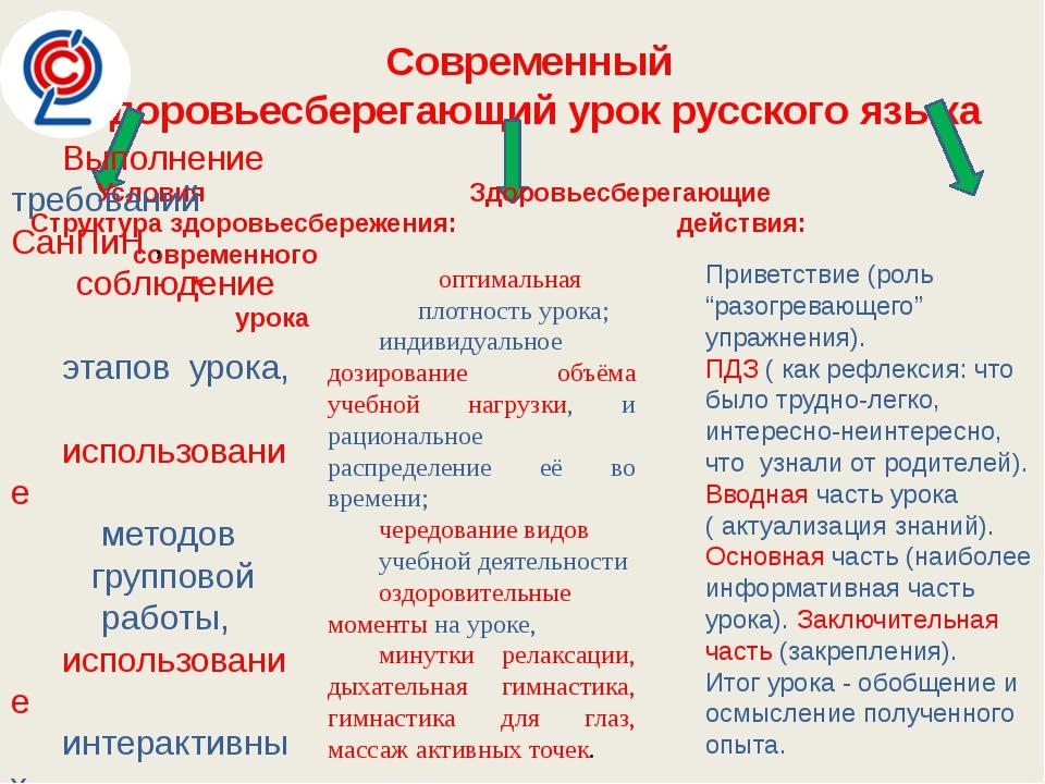 Современный здоровьесберегающий урок русского языка Условия Здоровьесберегающ...
