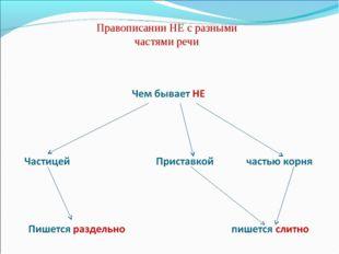 Правописании НЕ с разными частями речи