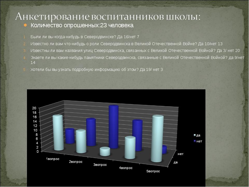 Количество опрошенных:23 человека Были ли вы когда-нибудь в Северодвинске? Да...