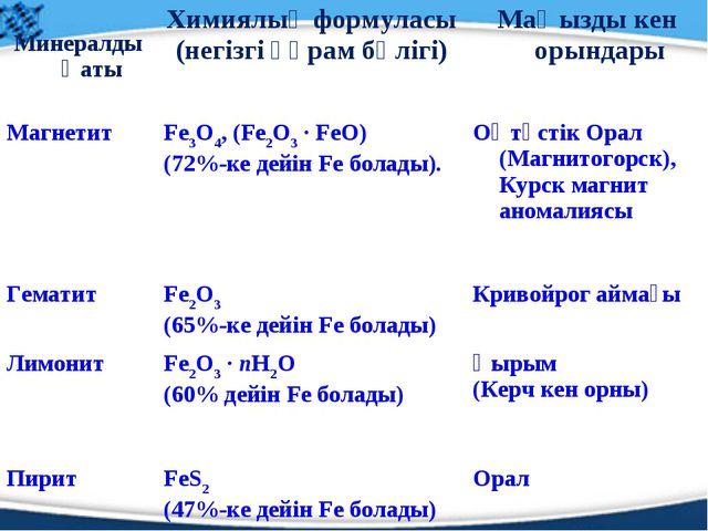 МинералдыңатыХимиялық формуласы (негізгі құрам бөлігі)Маңызды кен орындары...