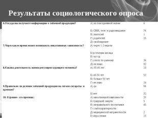 Результаты социологического опроса 6.Откуда вы получаете информацию о табачно