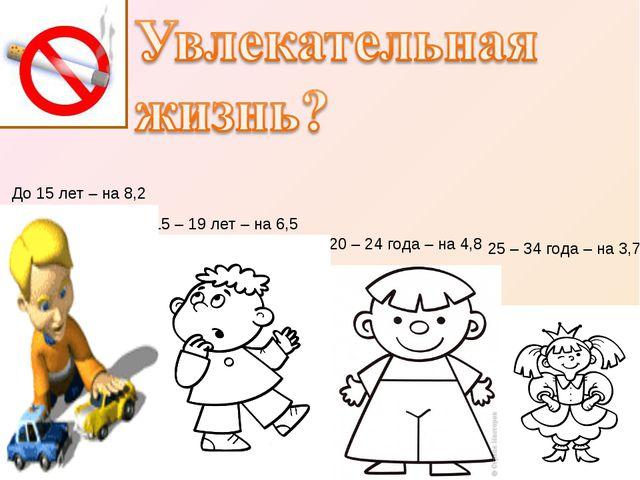 15 – 19 лет – на 6,5 20 – 24 года – на 4,8 25 – 34 года – на 3,7 До 15 лет –...