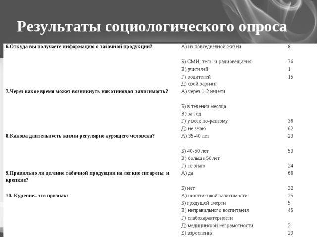 Результаты социологического опроса 6.Откуда вы получаете информацию о табачно...