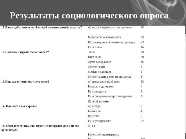 Результаты социологического опроса 11.Ваши действия, если близкий человек нач...