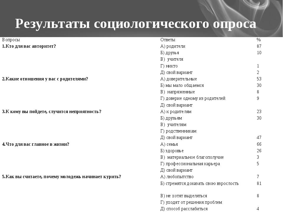 Результаты социологического опроса ВопросыОтветы% 1.Кто для вас авторитет?...