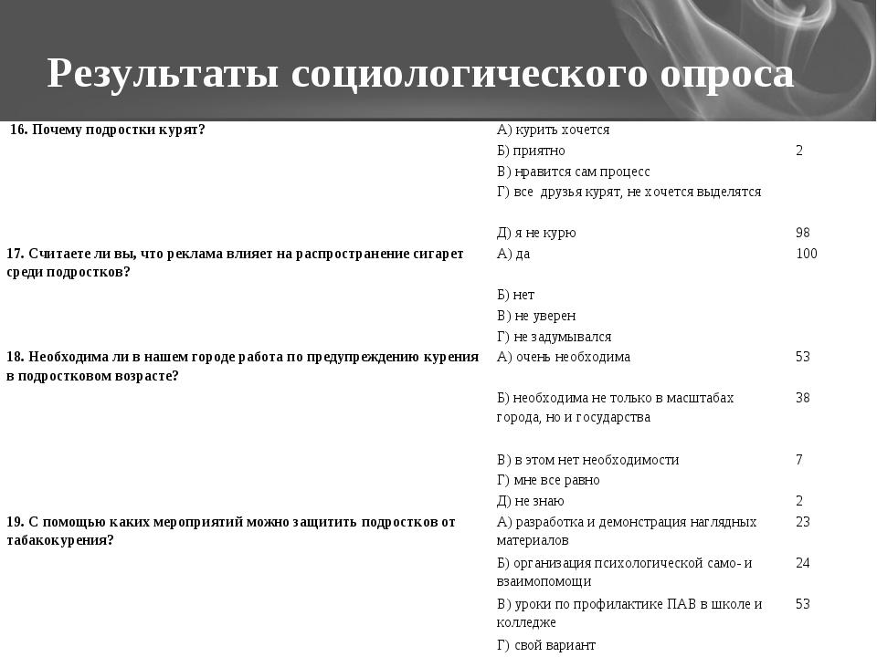 Результаты социологического опроса 16. Почему подростки курят?А) курить хоче...