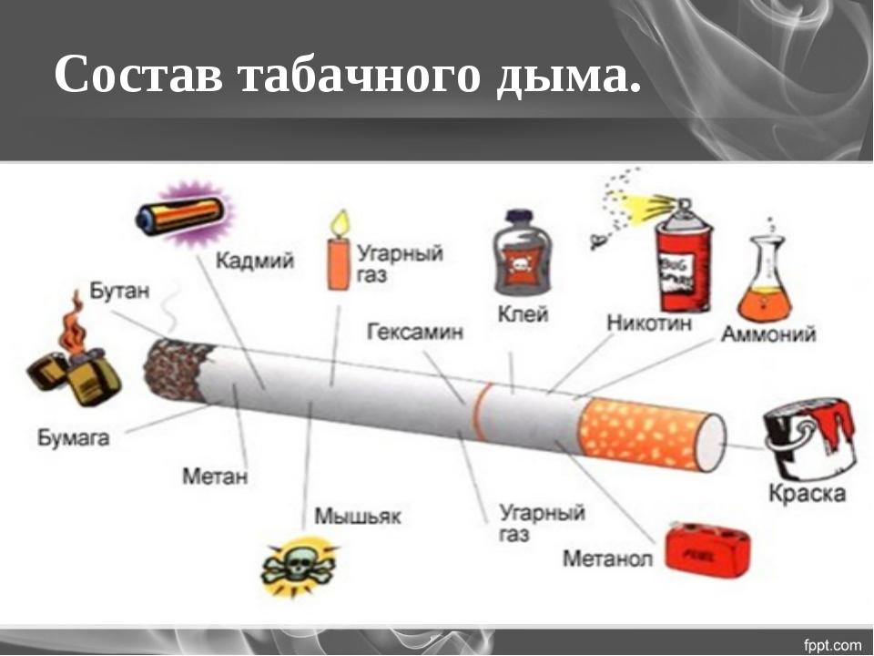 Состав табачного дыма.