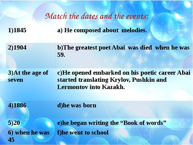 Match the dates and the events: 1)1845 a) He composed about melodies. 2)1904...