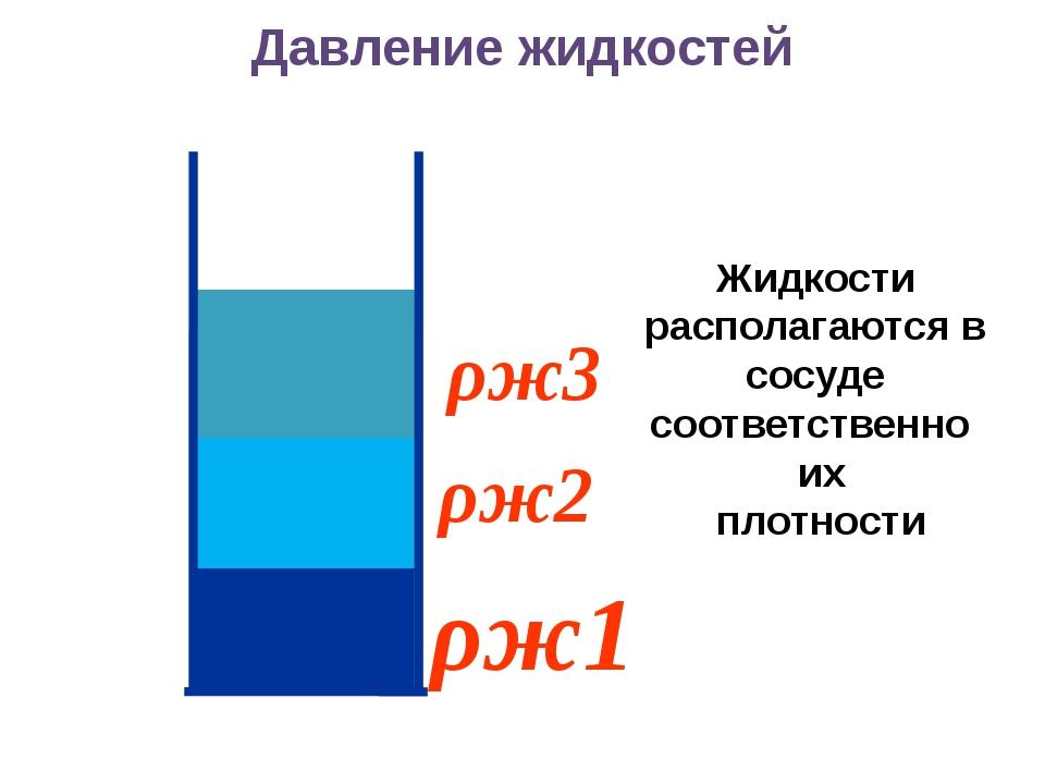 ρж1 ρж2 ρж3 Давление жидкостей Жидкости располагаются в сосуде соответственн...