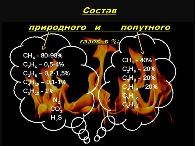 СН4 - 80-98% С2Н6 – 0,5-4% С3Н8 – 0,2-1,5% С4Н10 – 0,1-1% С5Н12 - 1% N2 CO2 H...