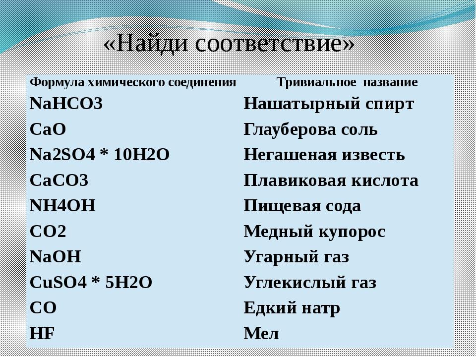 «Найди соответствие» Формула химического соединения Тривиальное название NaHC...