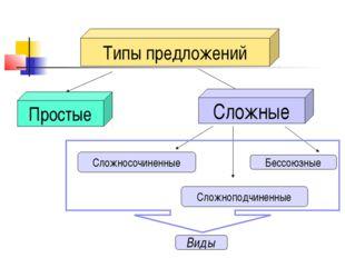 Типы предложений Простые Сложные Сложносочиненные Сложноподчиненные Бессоюзны