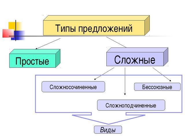 Типы предложений Простые Сложные Сложносочиненные Сложноподчиненные Бессоюзны...