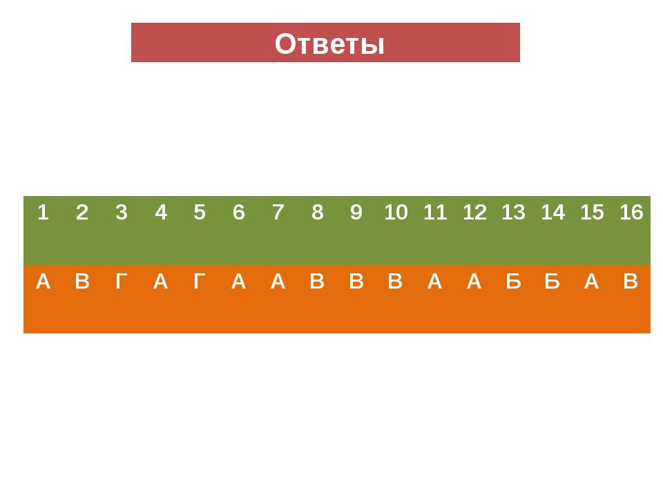 Ответы 1 2 3 4 5 6 7 8 9 10 11 12 13 14 15 16 А В Г А Г А А В В В А А Б Б А В
