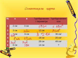 Семантикалық карта №авТуртбурчакнинг периметриТуртбурчакнинг юзи 12 см3