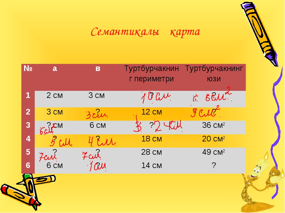 Семантикалық карта №авТуртбурчакнинг периметриТуртбурчакнинг юзи 12 см3...