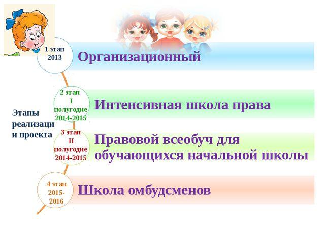 Этапы реализации проекта  1 этап 2013 2 этап I полугодие 2014-2015 3 этап II...