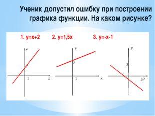Ученик допустил ошибку при построении графика функции. На каком рисунке?  1.