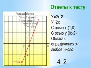 Ответы к тесту У=2х-2 У=2х С осью х (1;0) С осью у (0;-2) Область определения