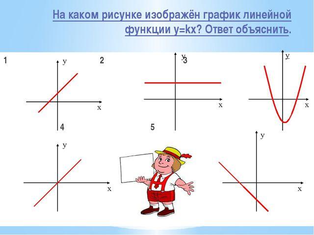 На каком рисунке изображён график линейной функции y=kx? Ответ объяснить. 1 2...