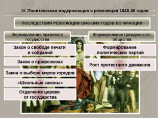 IV. Политическая модернизация и революции 1848-49 годов ПОСЛЕДСТВИЯ РЕВОЛЮЦИИ