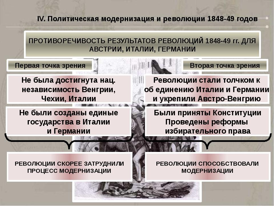 IV. Политическая модернизация и революции 1848-49 годов ПРОТИВОРЕЧИВОСТЬ РЕЗУ...