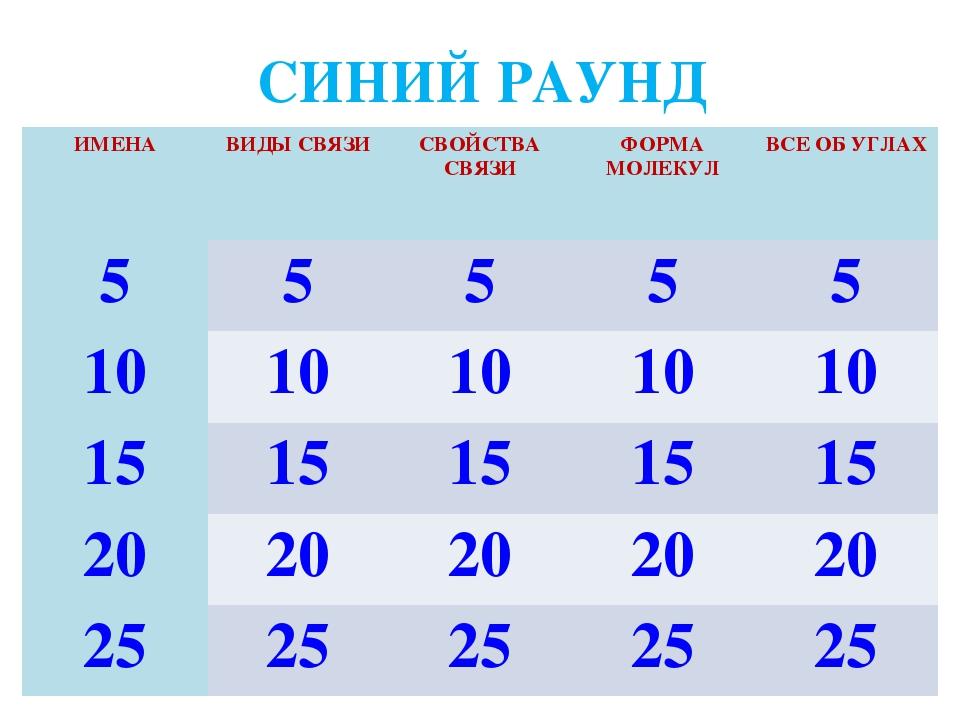 СИНИЙ РАУНД ИМЕНА ВИДЫ СВЯЗИСВОЙСТВА СВЯЗИФОРМА МОЛЕКУЛВСЕ ОБ УГЛАХ 555...