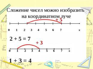 Сложение чисел можно изобразить на координатном луче 2 + 5 = 7 + 5 + 3 1 + 3