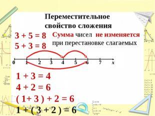 Переместительное свойство сложения 3 + 5 = 8 5 + 3 = 8 Сумма чисел не изменяе