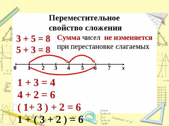 Переместительное свойство сложения 3 + 5 = 8 5 + 3 = 8 Сумма чисел не изменяе...