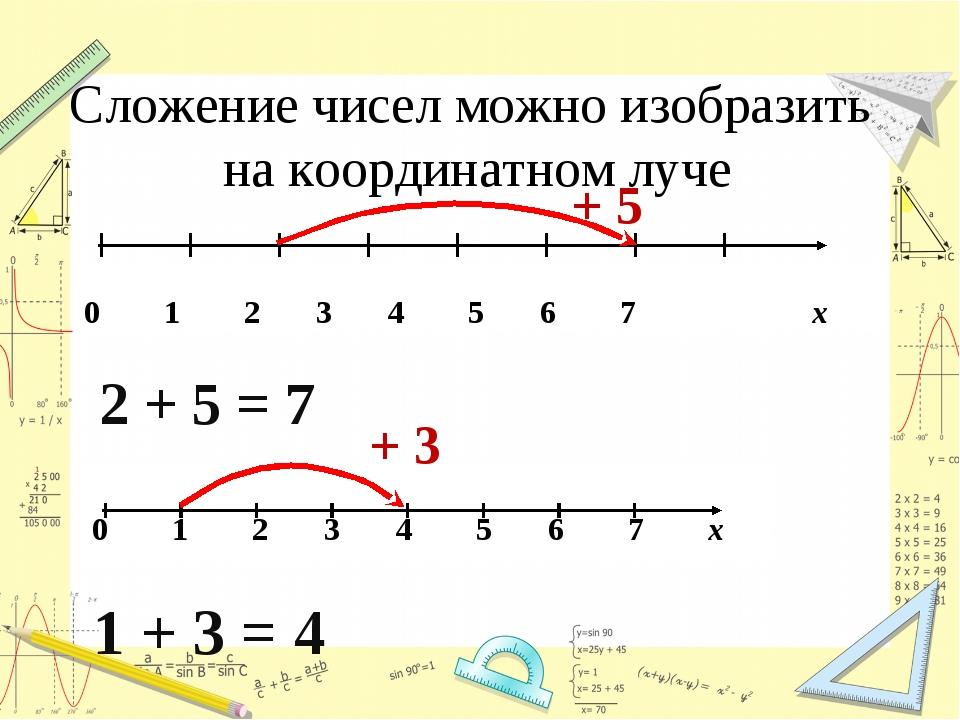 Сложение чисел можно изобразить на координатном луче 2 + 5 = 7 + 5 + 3 1 + 3...