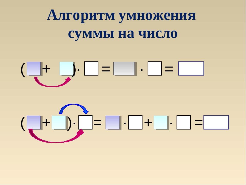 Алгоритм умножения суммы на число ( + )∙ = ∙ = ( + )∙ = ∙ + ∙ =