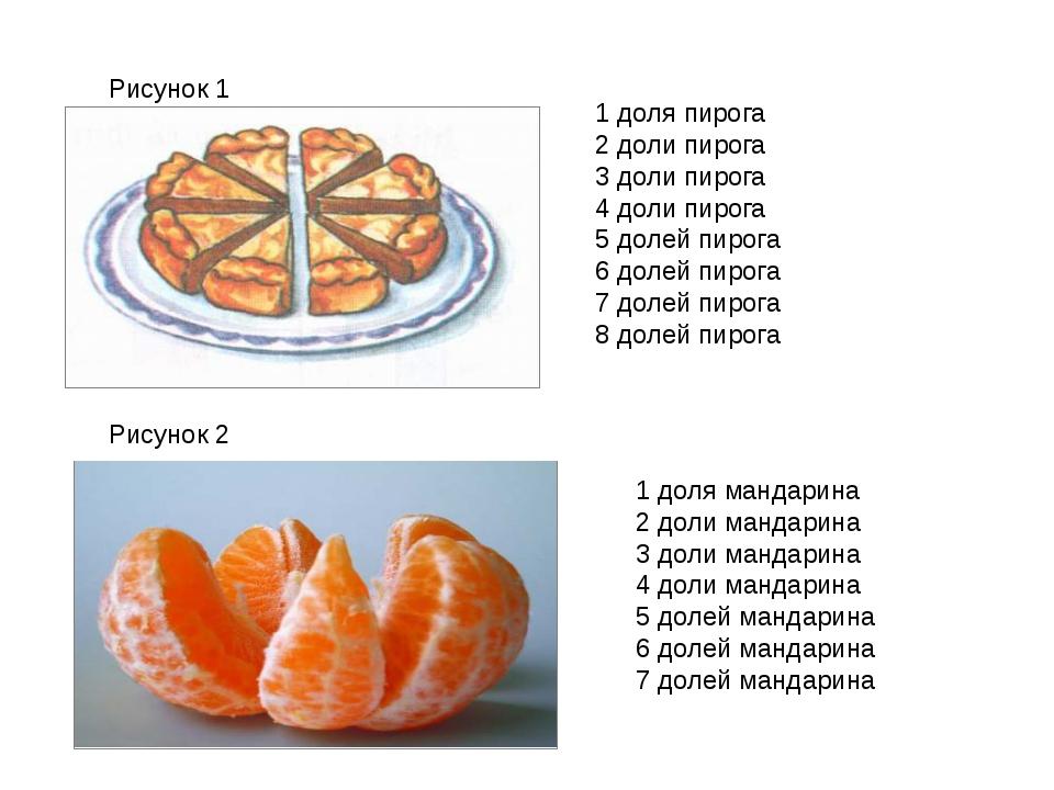 1 доля пирога 2 доли пирога 3 доли пирога 4 доли пирога 5 долей пирога 6 доле...