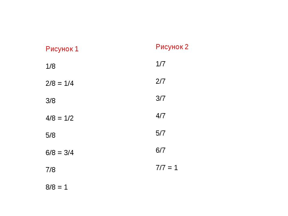 Рисунок 1 1/8 2/8 = 1/4 3/8 4/8 = 1/2 5/8 6/8 = 3/4 7/8 8/8 = 1 Рисунок 2 1/...