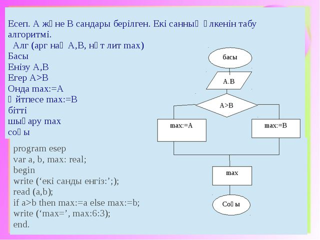 басы Соңы max:=A А>В max A.B max:=B Есеп. АжәнеВсандарыберілген.Екісанның үлк...