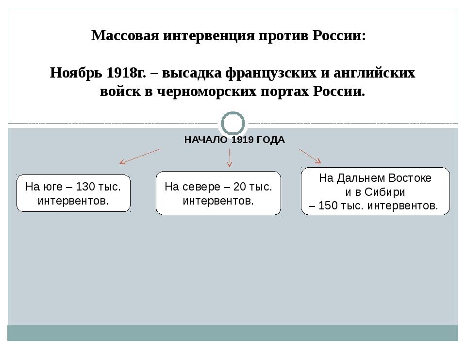НАЧАЛО 1919 ГОДА Массовая интервенция против России: Ноябрь 1918г. – высадка...