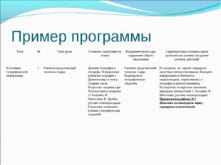 Пример программы Тема№Тема урокаОсновное содержание по темамФундаментальн
