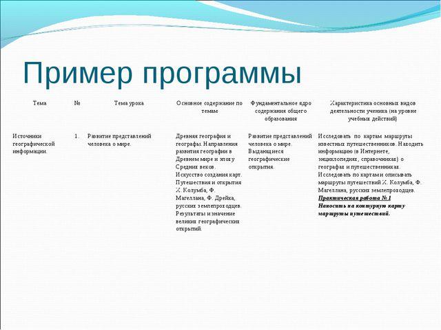 Пример программы Тема№Тема урокаОсновное содержание по темамФундаментальн...